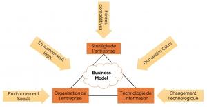 Place du Business Model