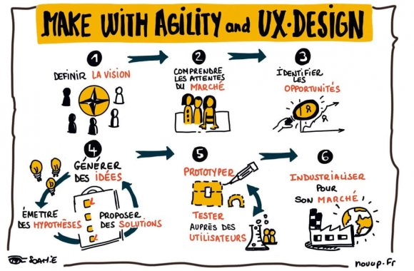 Make with Agility and UX Design