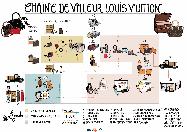 Louis Vuitton - Chaine de valeur